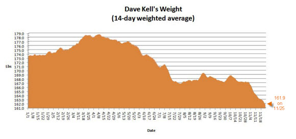Weight 20100101 to 20101125 580